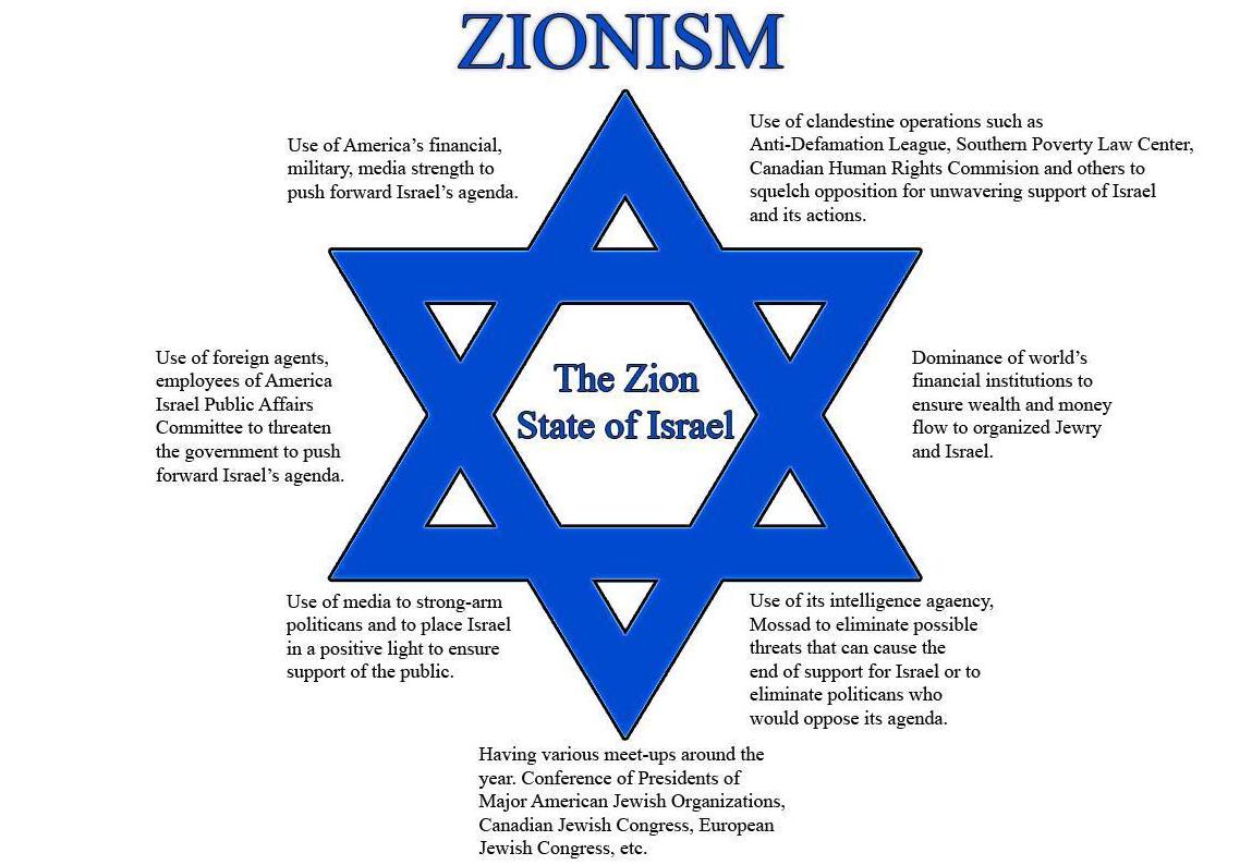 Manifest Împotriva Național-Sionismului