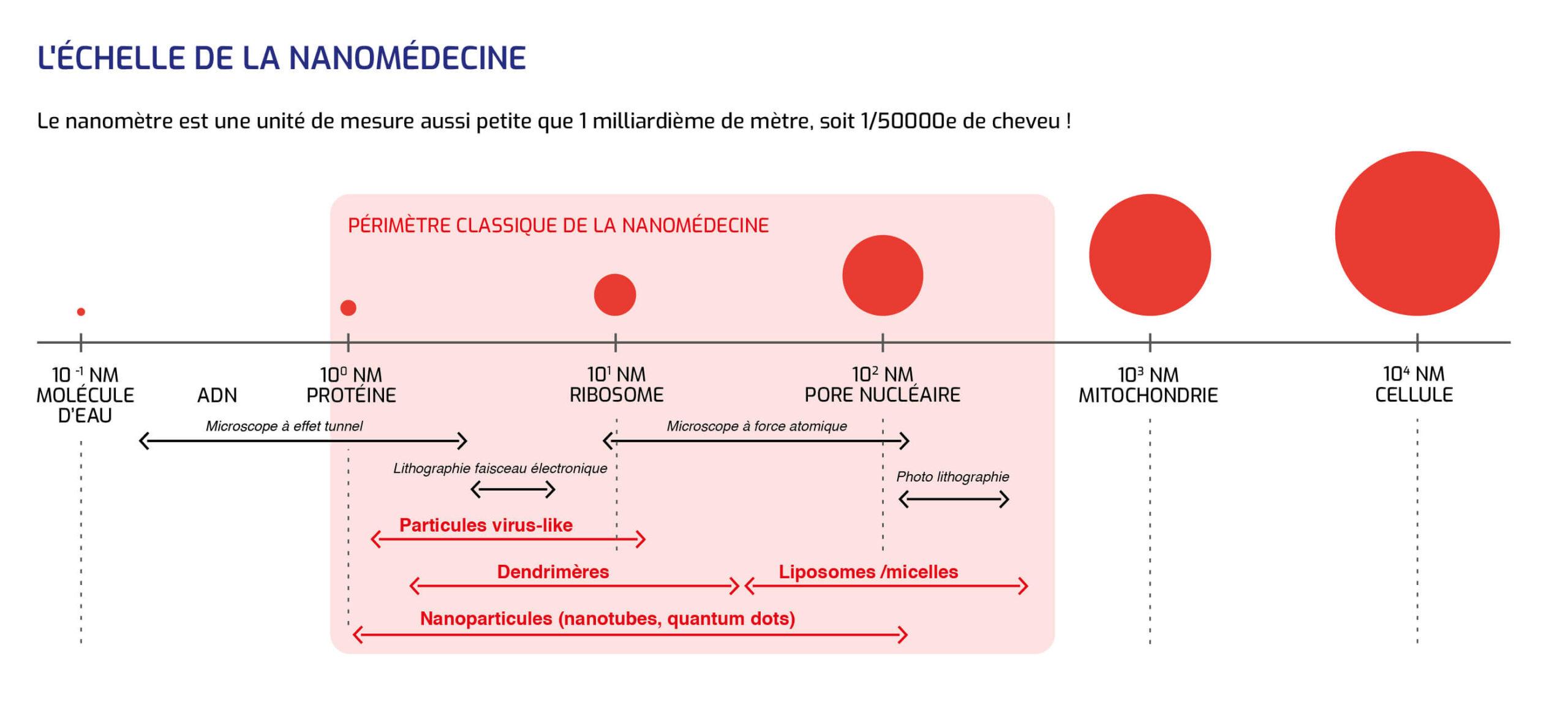 Resetarea Medicinei sau Resetarea Omenirii prin Nanotehnologie