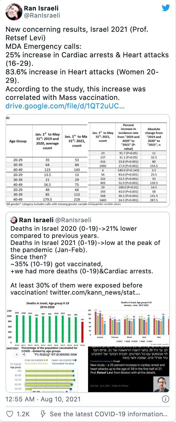 Creștere alarmantă a afecțiunilor cardiace în Israel în urma campaniei de vaccinare